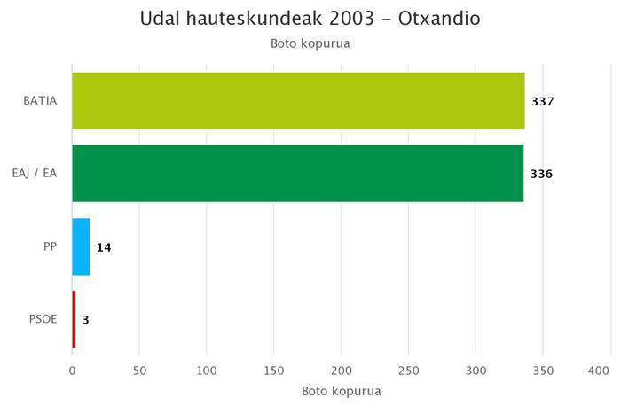 25 urteko hegemonia jeltzalea boto bakar batek irauli zuen 2003an Otxandion
