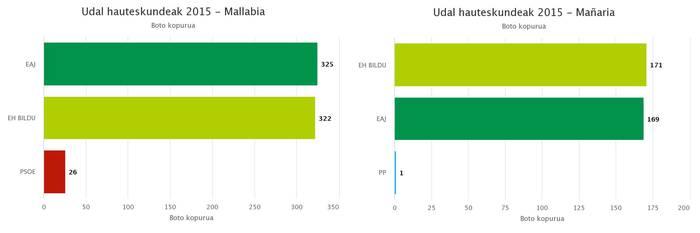 Mallabia eta Mañaria: boto gutxi batzuek erabakitako alkatetzak