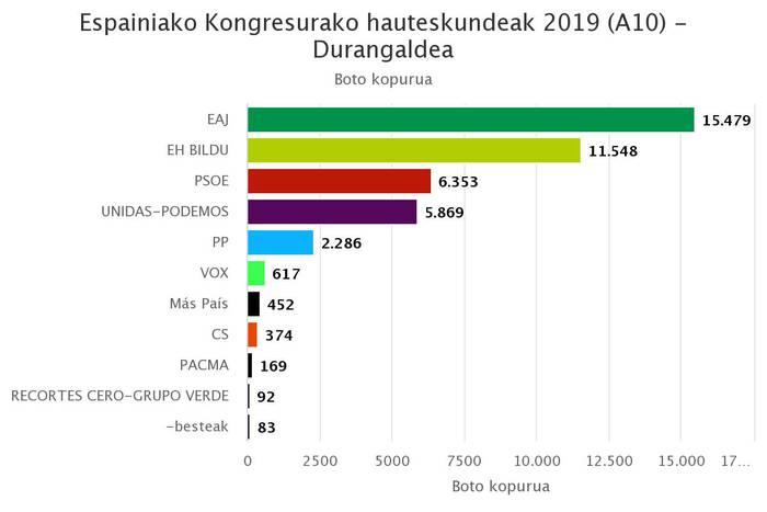 EAJ izan da indar politikorik bozkatuena Durangaldean, 15.479 botogaz